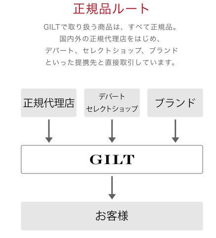 GILTの購買ルート
